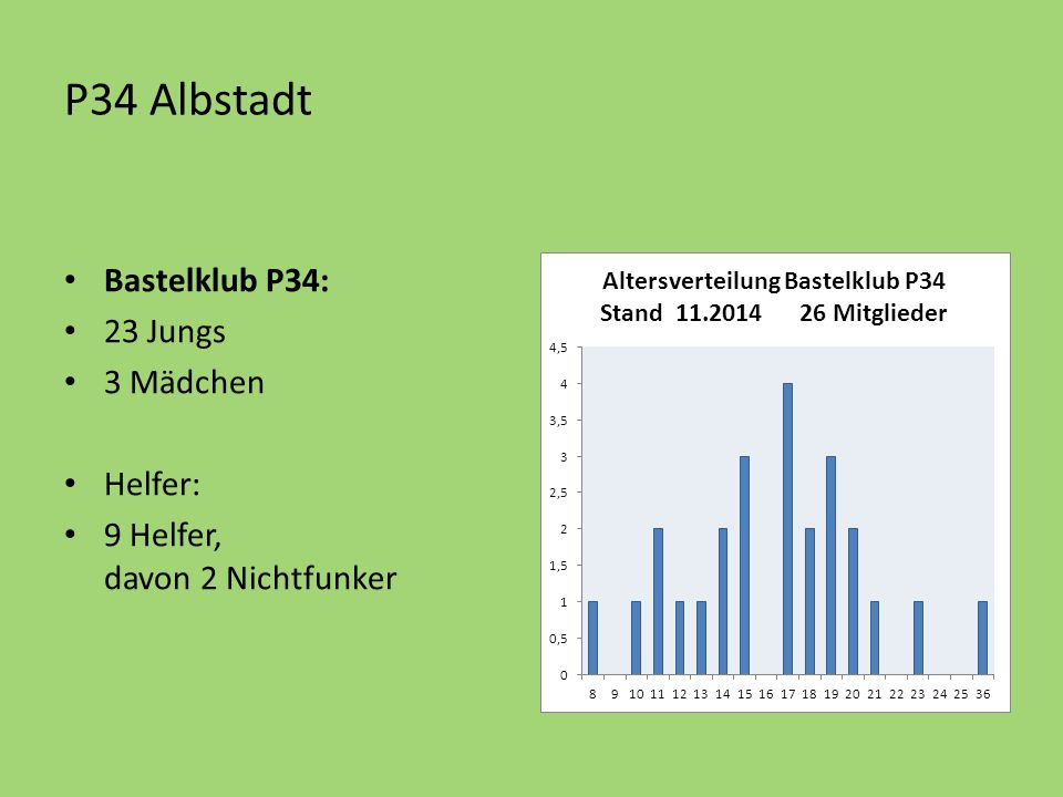 P34 Albstadt Bastelklub P34: 23 Jungs 3 Mädchen Helfer: