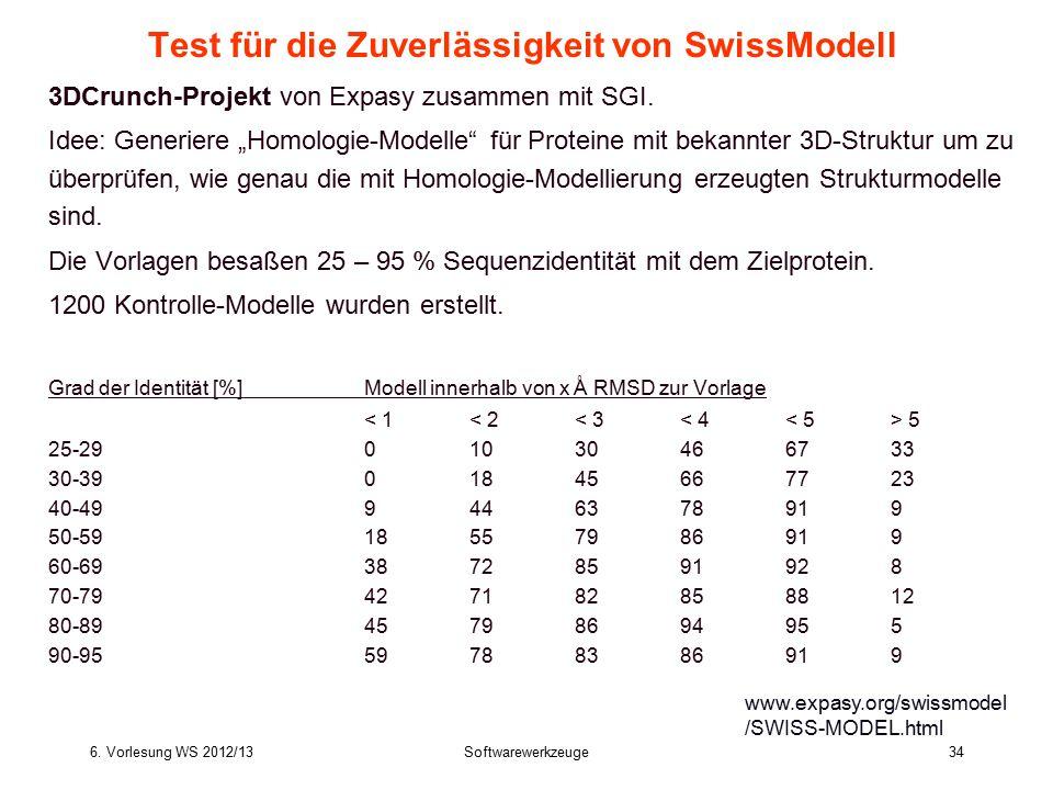 Test für die Zuverlässigkeit von SwissModell