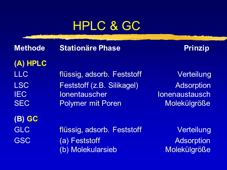 HPLC & GC Methode Stationäre Phase Prinzip (A) HPLC