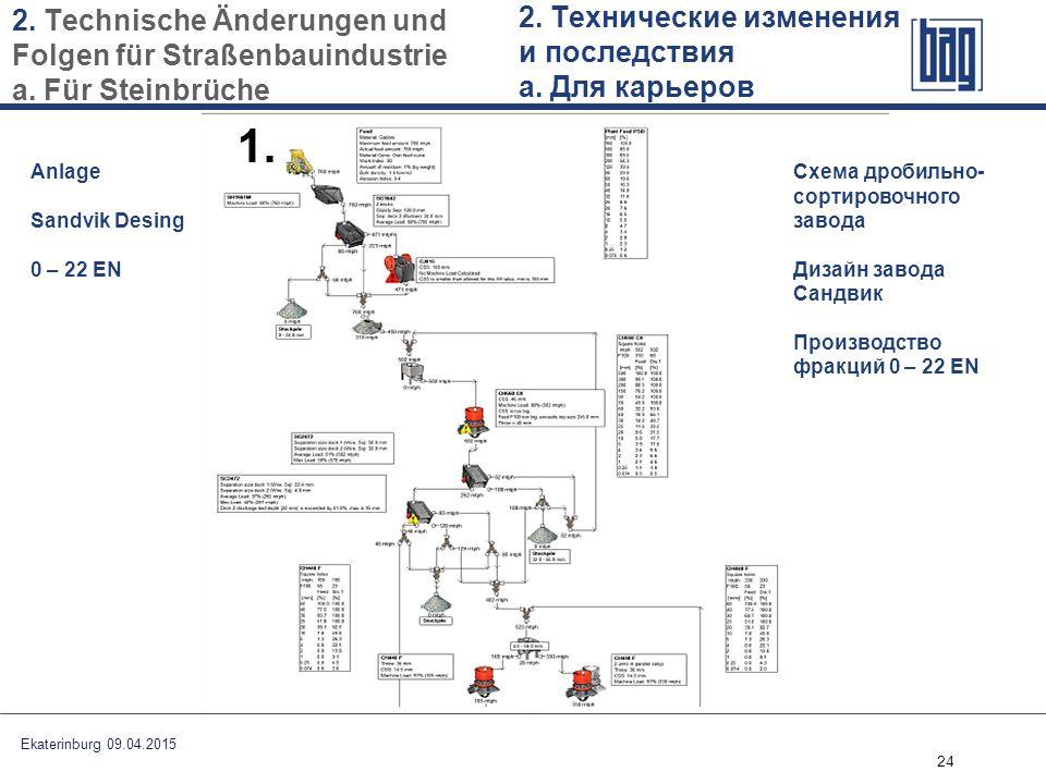 2. Technische Änderungen und Folgen für Straßenbauindustrie a