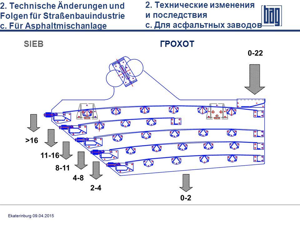 2. Technische Änderungen und Folgen für Straßenbauindustrie с