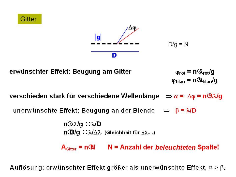 Gitter D/g = N