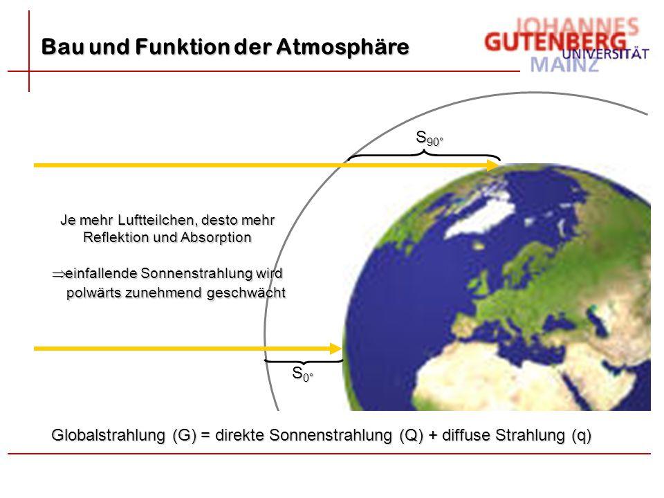 Bau und Funktion der Atmosphäre