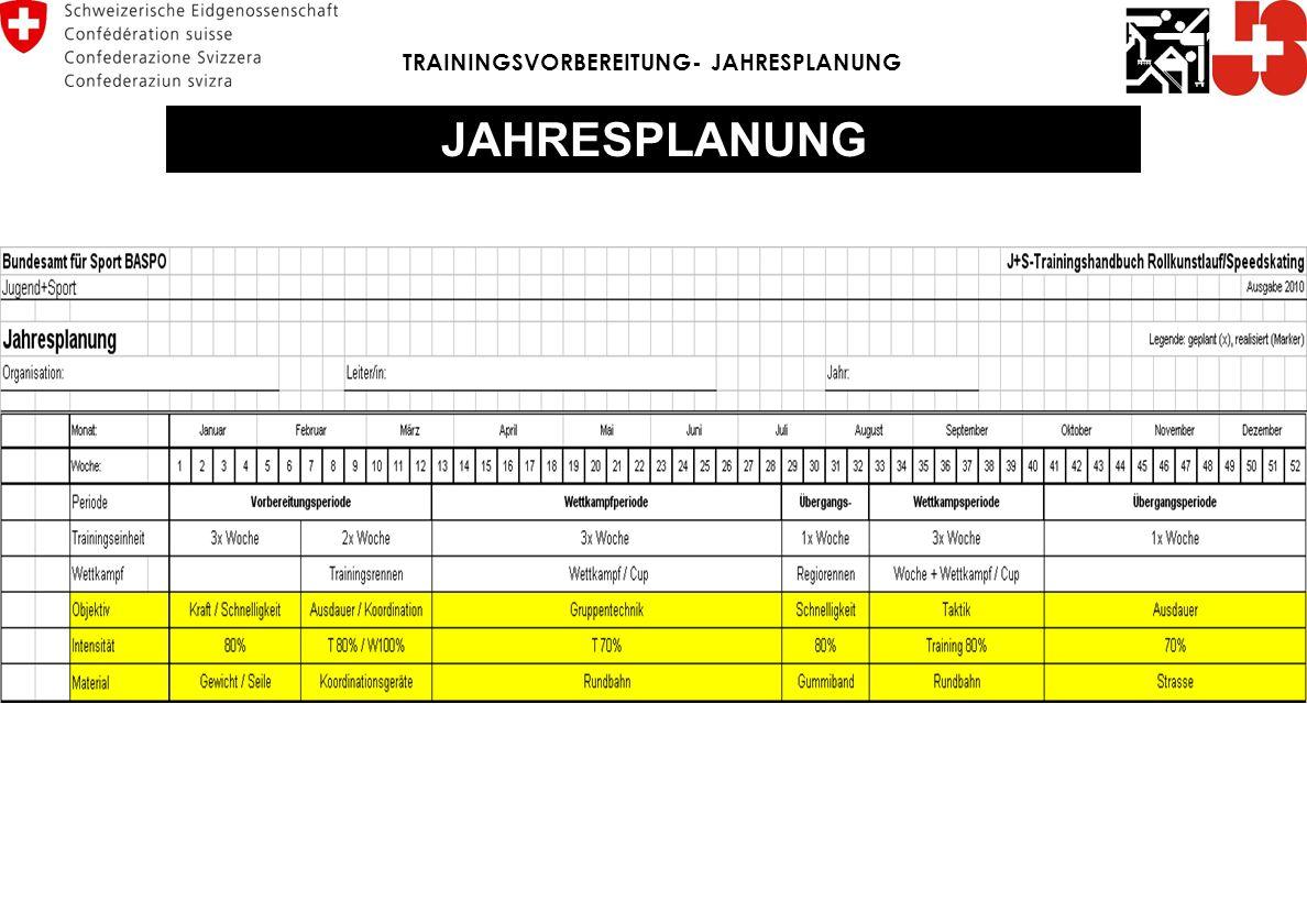 TRAININGSVORBEREITUNG- JAHRESPLANUNG