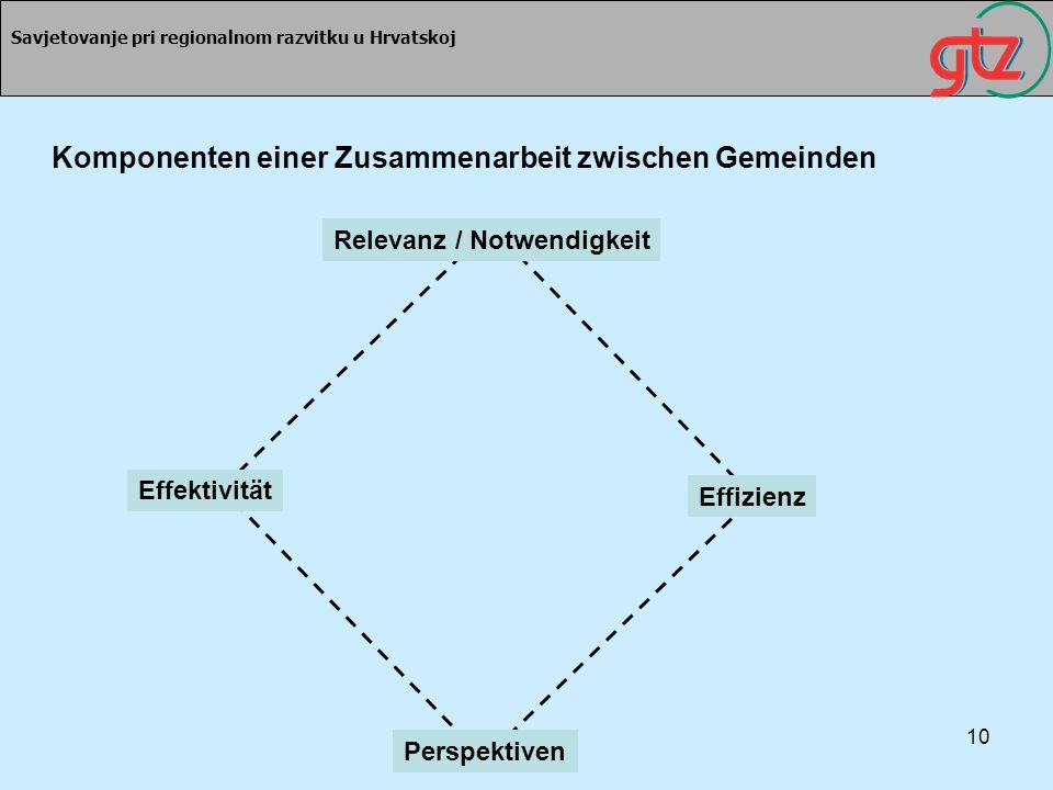 Komponenten einer Zusammenarbeit zwischen Gemeinden