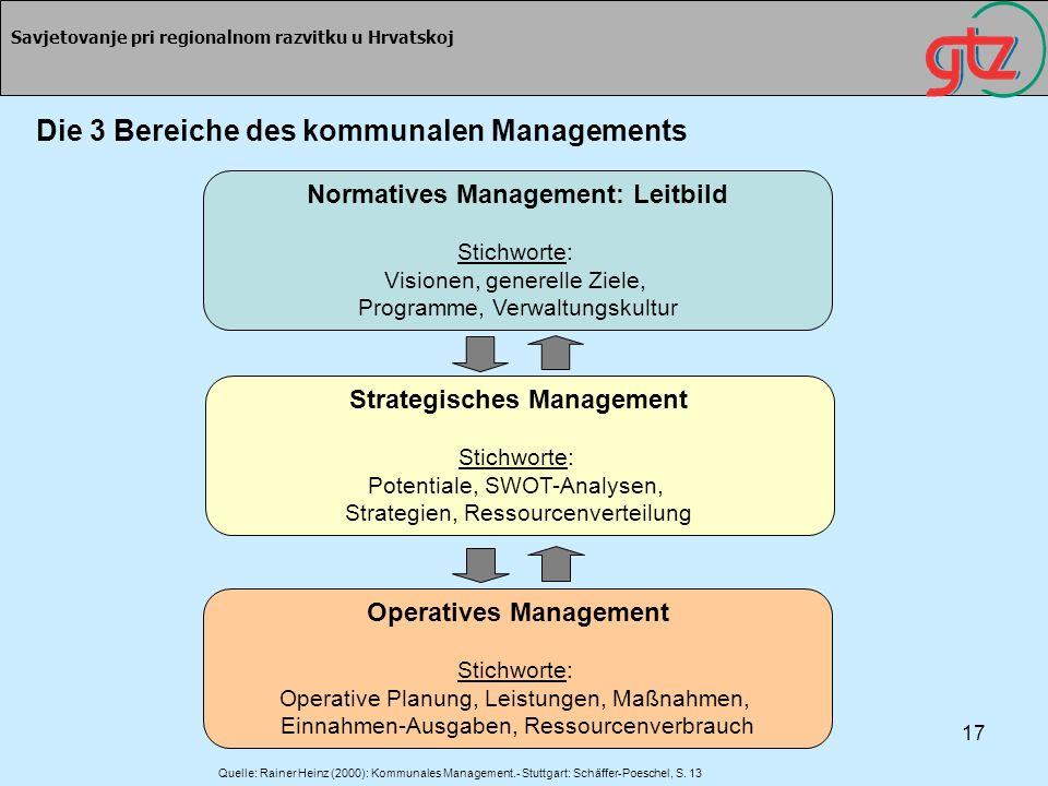 Die 3 Bereiche des kommunalen Managements