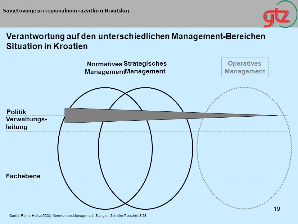 Normatives Management Strategisches Management Operatives Management