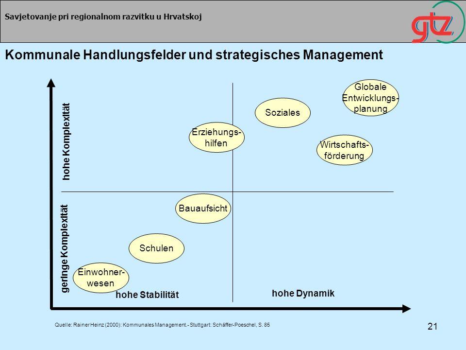 Kommunale Handlungsfelder und strategisches Management