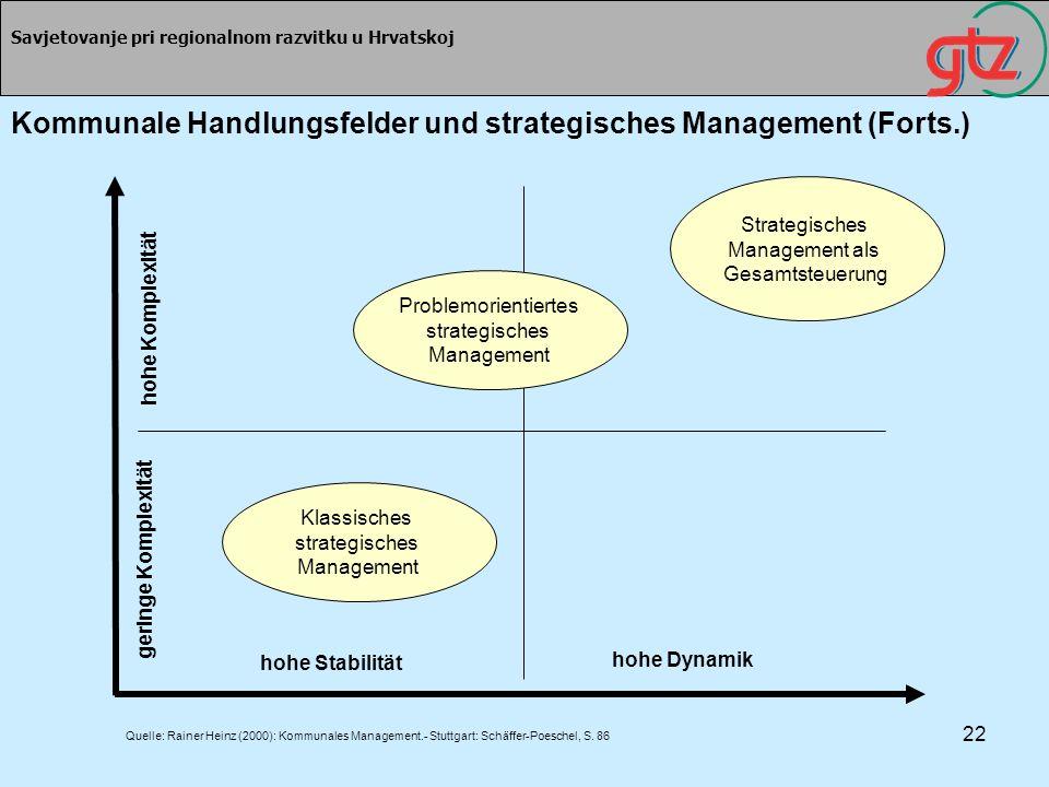 Kommunale Handlungsfelder und strategisches Management (Forts.)