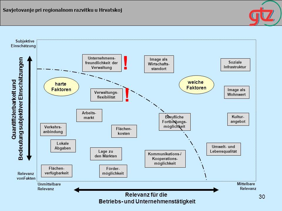 ! ! Quantifizierbarkeit und Bedeutung subjektiver Einschätzungen
