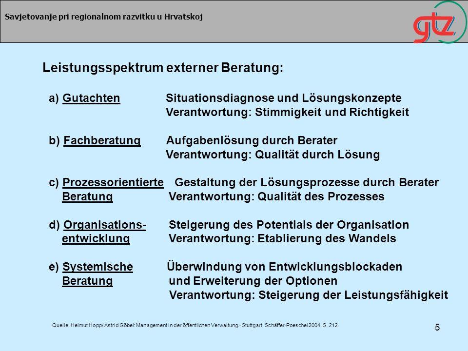 Leistungsspektrum externer Beratung: