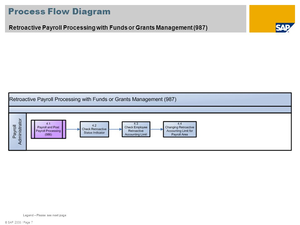 Process Flow Diagram Retroactive Payroll Processing with Funds or Grants Management (987) See template 577_Scenario_Oververview.zip.