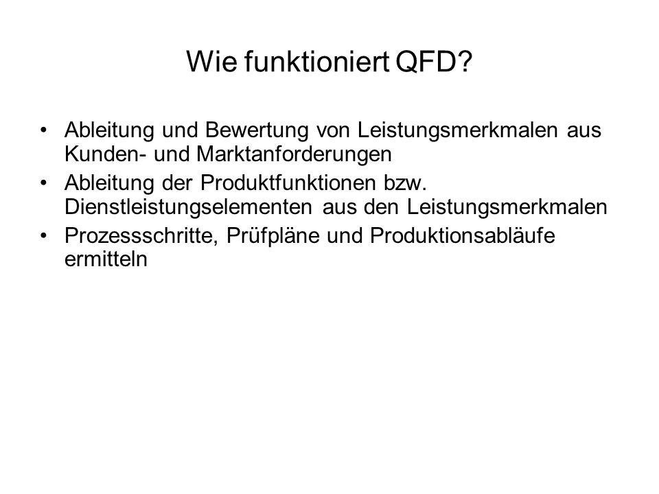 Wie funktioniert QFD Ableitung und Bewertung von Leistungsmerkmalen aus Kunden- und Marktanforderungen.