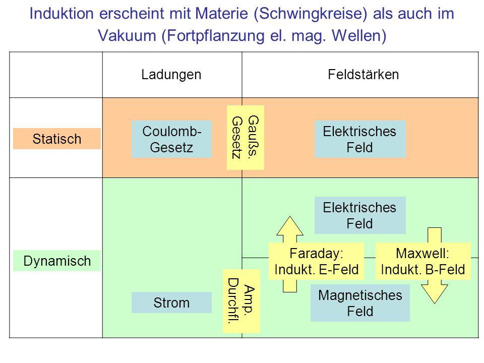 Induktion erscheint mit Materie (Schwingkreise) als auch im Vakuum (Fortpflanzung el. mag. Wellen)