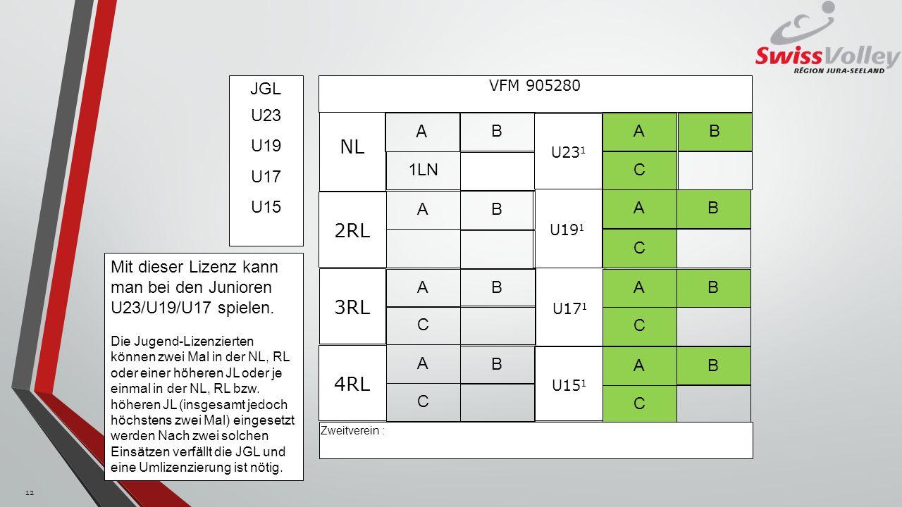 NL 2RL 3RL 4RL JGL U23 U19 U17 U15 A 1LN B C