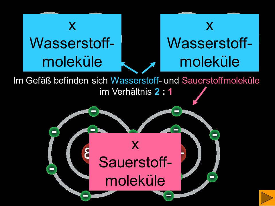 x Wasserstoff-moleküle