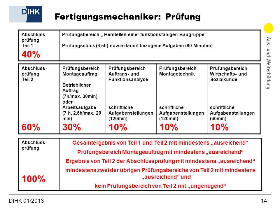 40% 60% 30% 10% 100% Fertigungsmechaniker: Prüfung