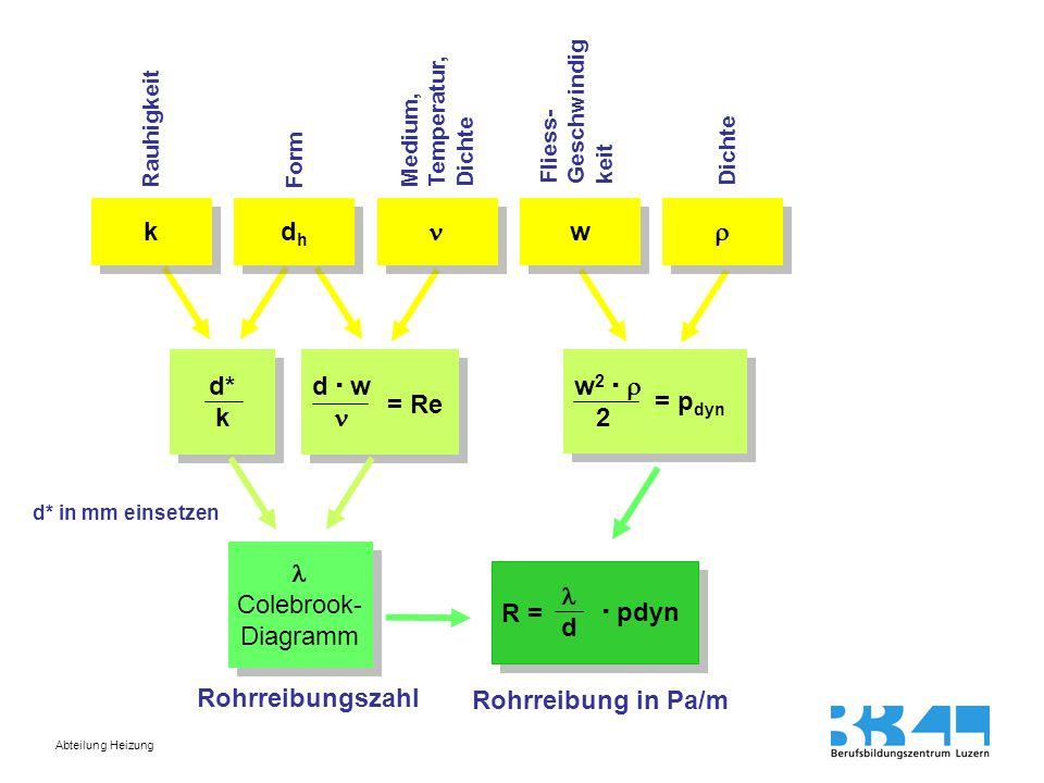 k dh  w  d* k d  w  = Re w2   2 = pdyn  Colebrook- Diagramm R =