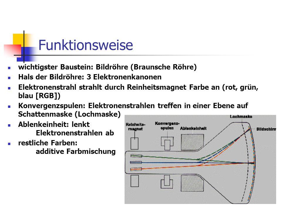 Funktionsweise wichtigster Baustein: Bildröhre (Braunsche Röhre)