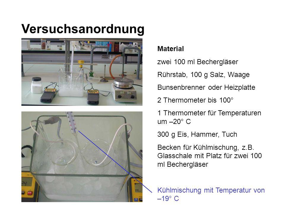 Versuchsanordnung Material zwei 100 ml Bechergläser