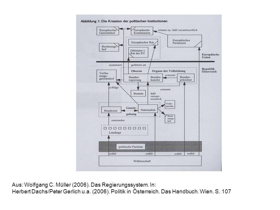 Aus: Wolfgang C. Müller (2006). Das Regierungssystem. In: