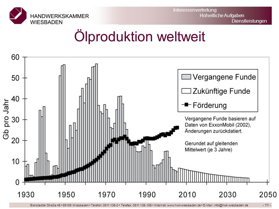 Ölproduktion weltweit