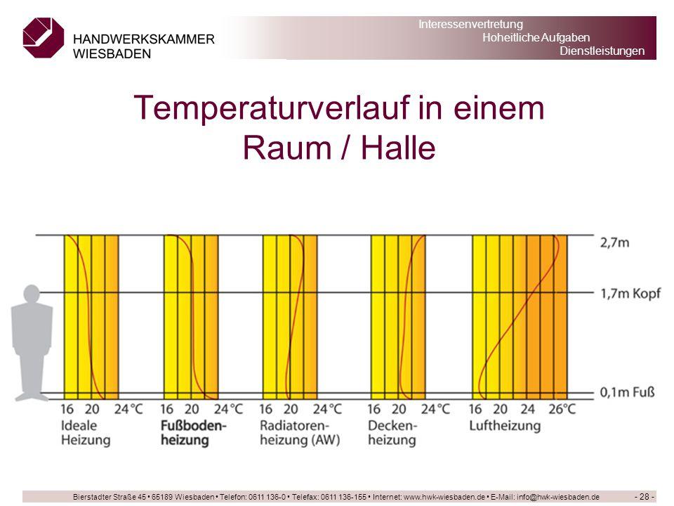 Temperaturverlauf in einem Raum / Halle