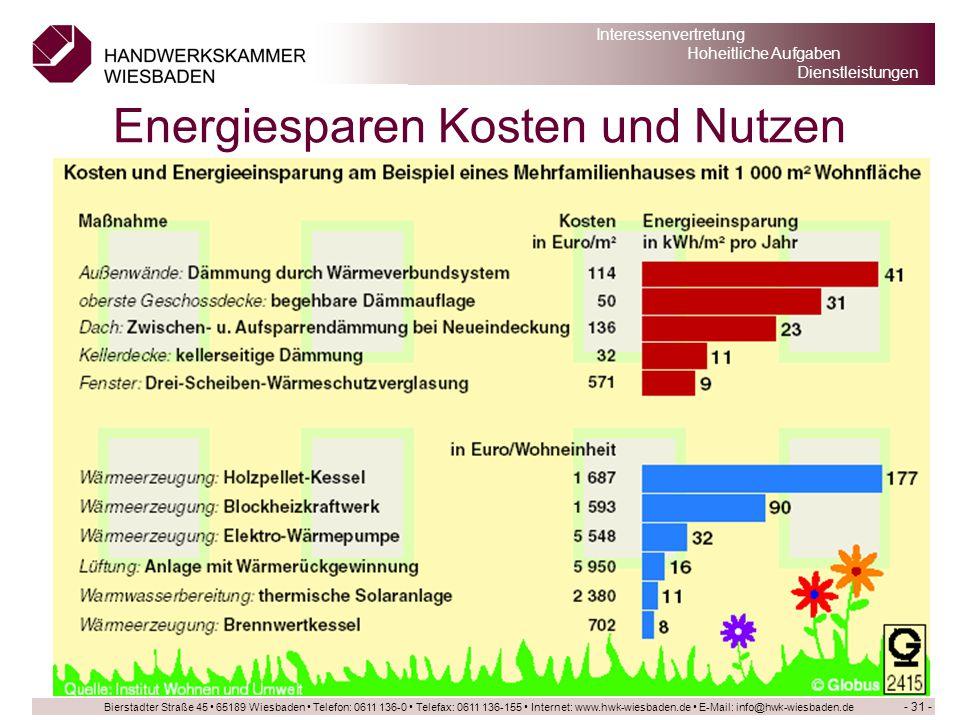 Energiesparen Kosten und Nutzen