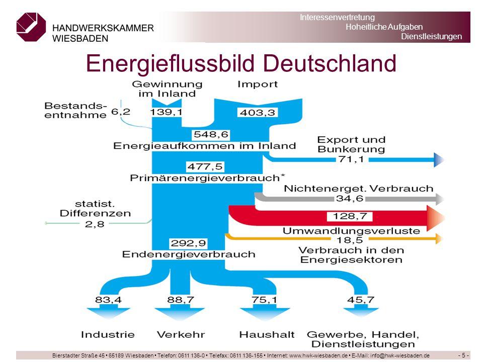 Energieflussbild Deutschland