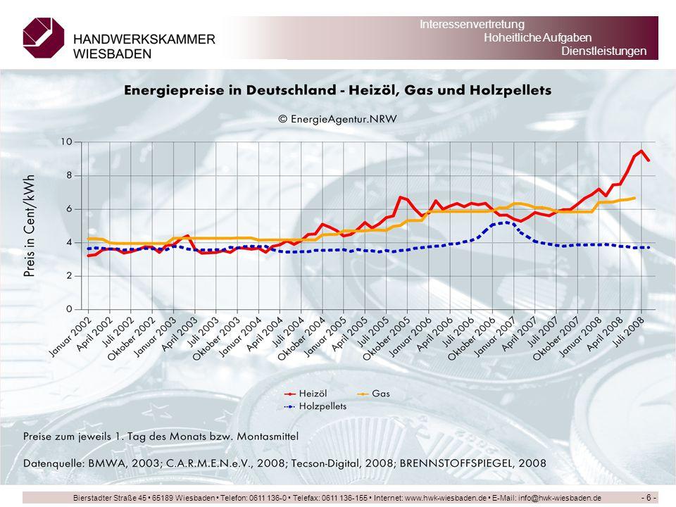 Preisbindung Öl Gas;