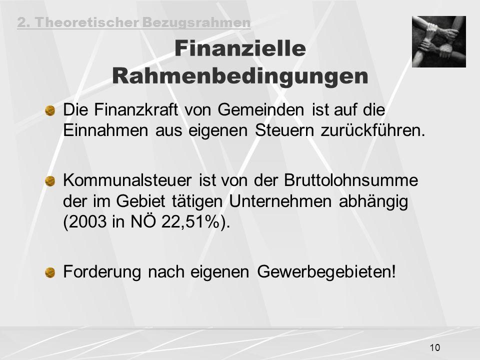Finanzielle Rahmenbedingungen