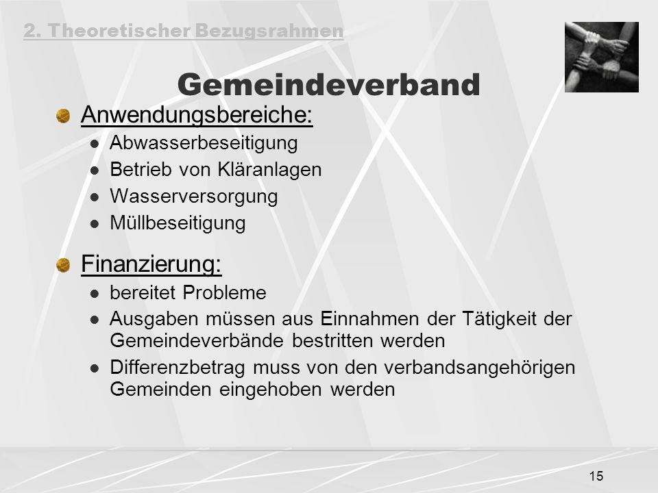 Gemeindeverband Anwendungsbereiche: Finanzierung: Abwasserbeseitigung