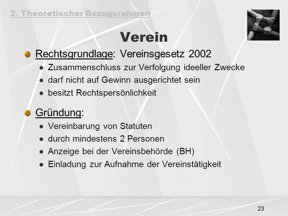 Verein Rechtsgrundlage: Vereinsgesetz 2002 Gründung: