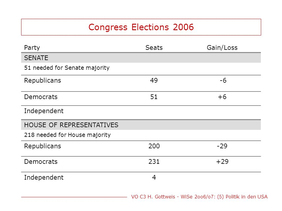 Congress Elections 2006 Party Seats Gain/Loss SENATE Republicans 49 -6