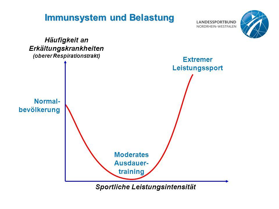 Immunsystem und Belastung