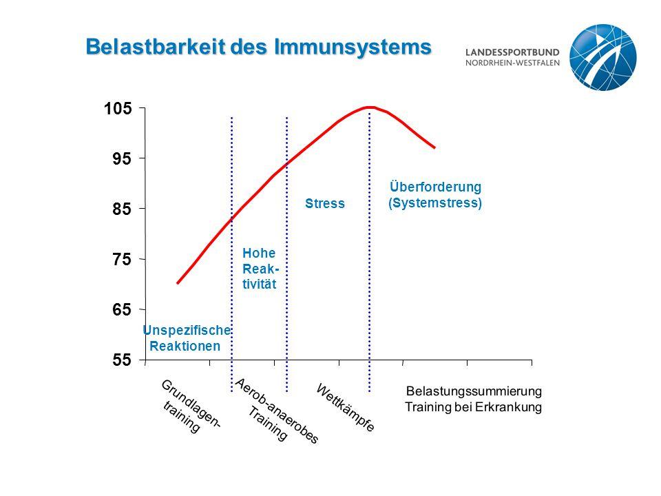Belastbarkeit des Immunsystems