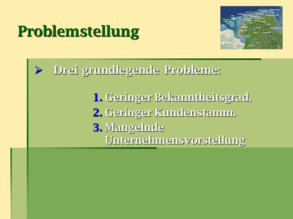 Problemstellung Drei grundlegende Probleme: Geringer Bekanntheitsgrad.