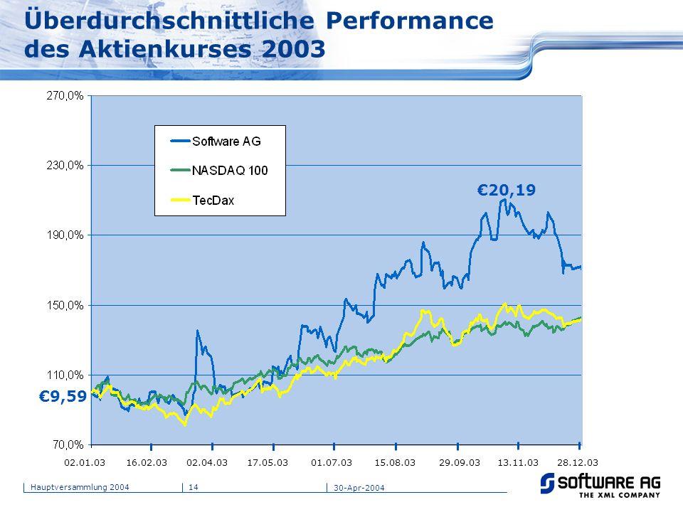 Überdurchschnittliche Performance des Aktienkurses 2003
