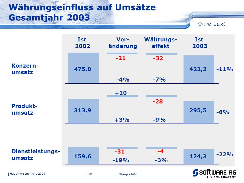 Währungseinfluss auf Umsätze Gesamtjahr 2003