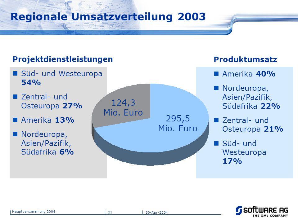 Regionale Umsatzverteilung 2003
