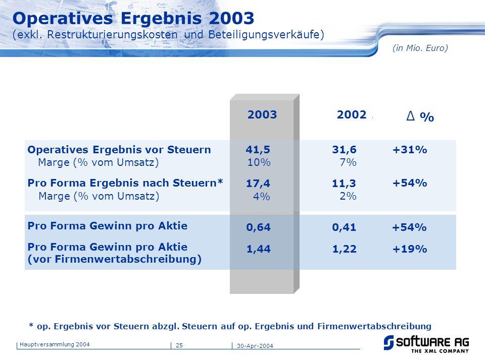 Operatives Ergebnis 2003 (exkl