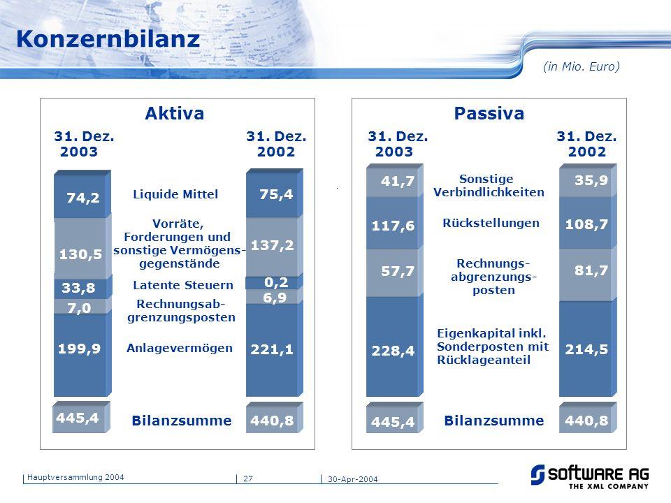 Aktiva Passiva 31. Dez. 31. Dez. 31. Dez. 31. Dez. 2002 2003 2002 2003