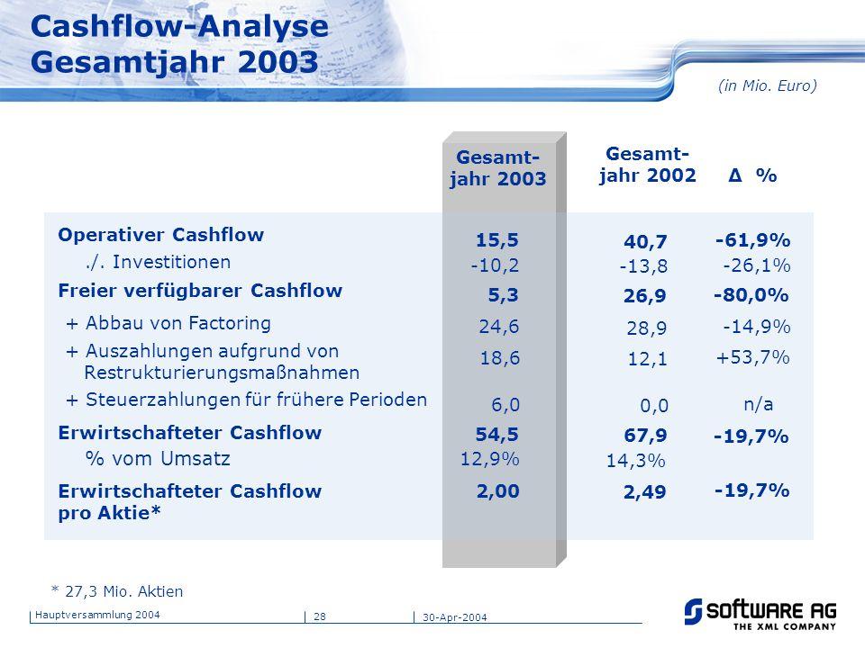 Cashflow-Analyse Gesamtjahr 2003