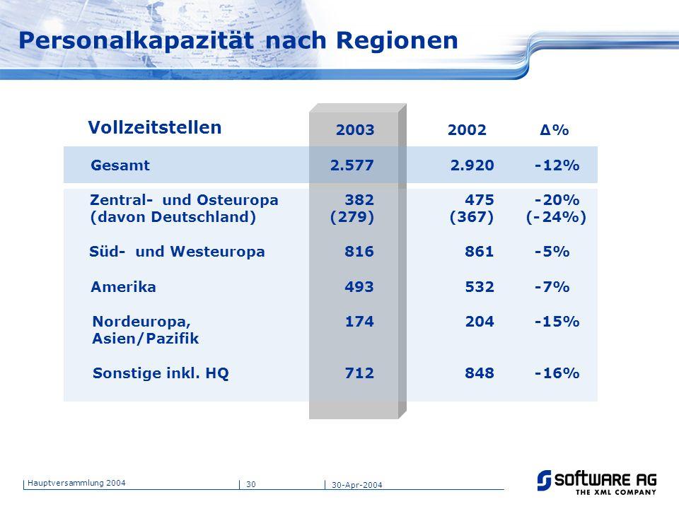Personalkapazität nach Regionen