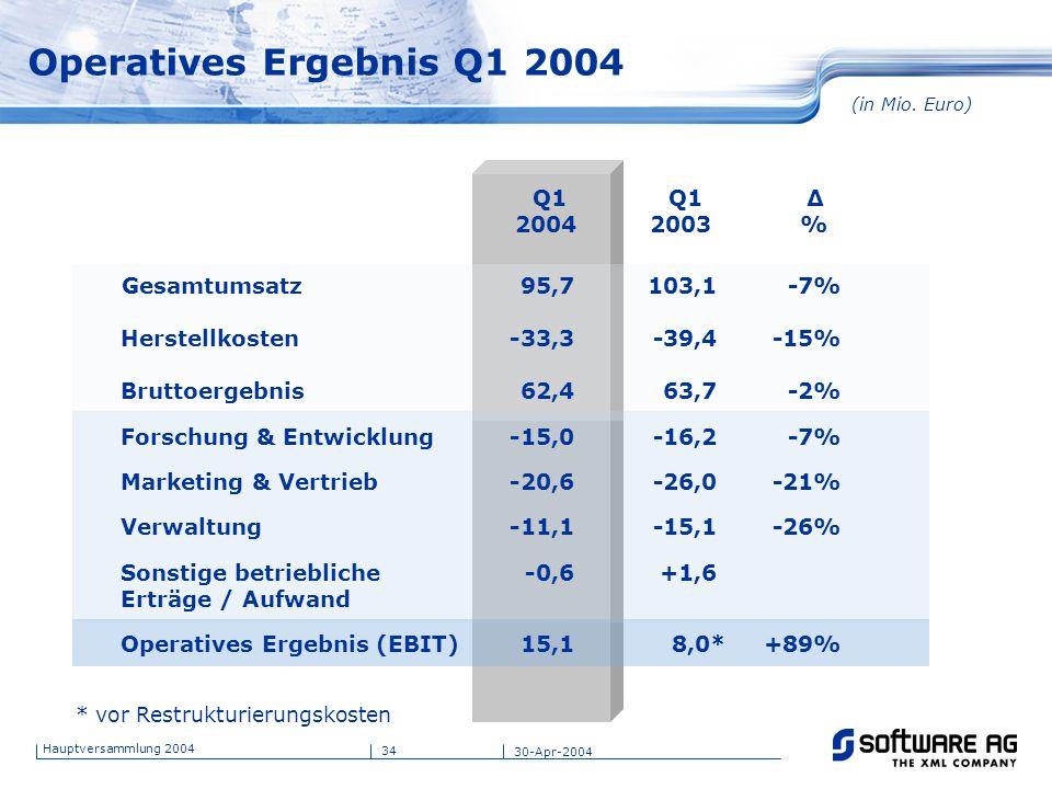 Operatives Ergebnis Q1 2004 Q1 Q1 Δ 2004 2003 % Gesamtumsatz 95,7