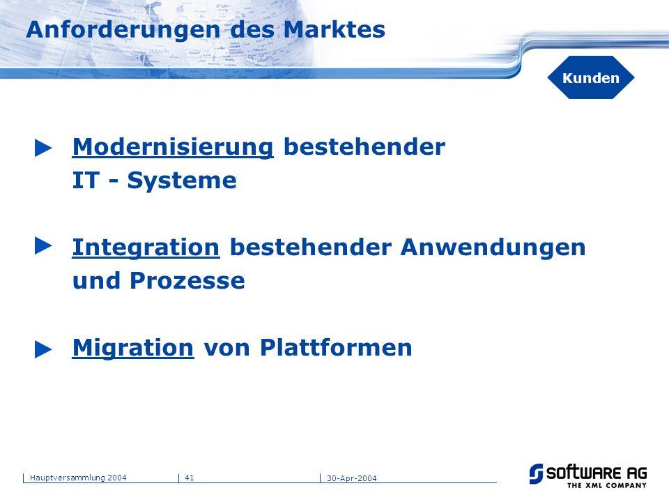 Anforderungen des Marktes