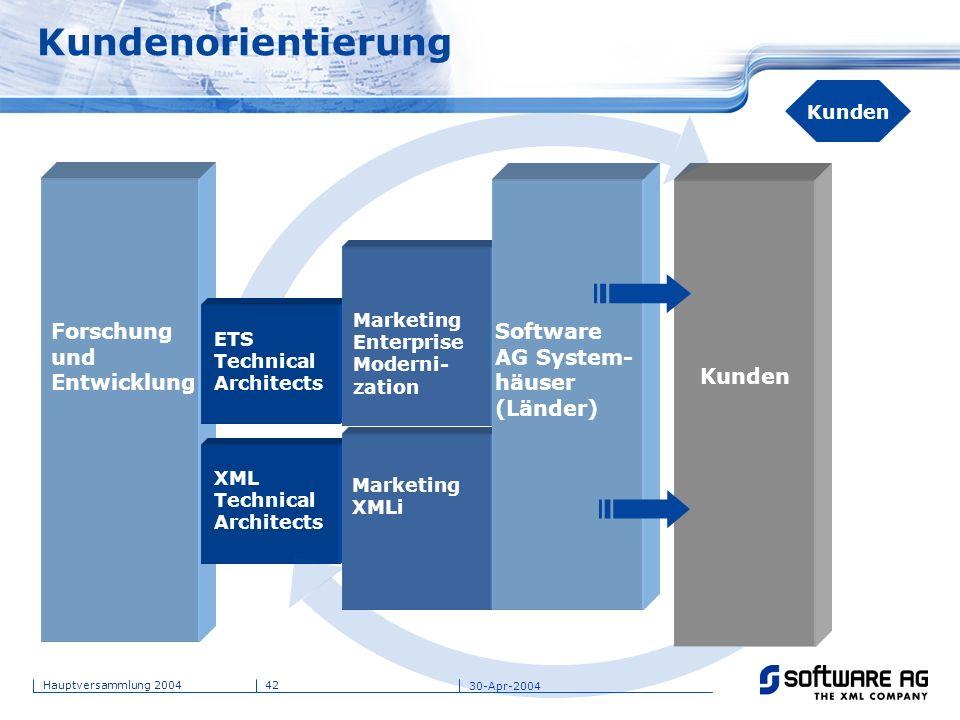 Kundenorientierung Forschung und Entwicklung Software AG System-häuser