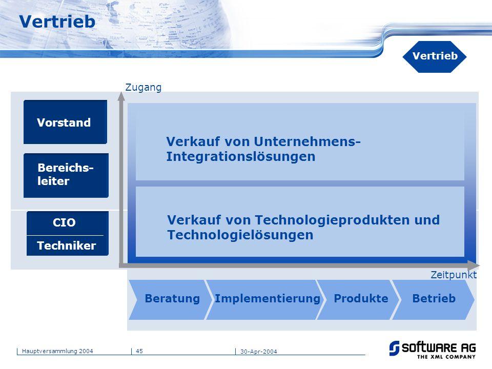Vertrieb Verkauf von Unternehmens- Integrationslösungen