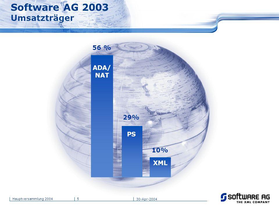 Software AG 2003 Umsatzträger