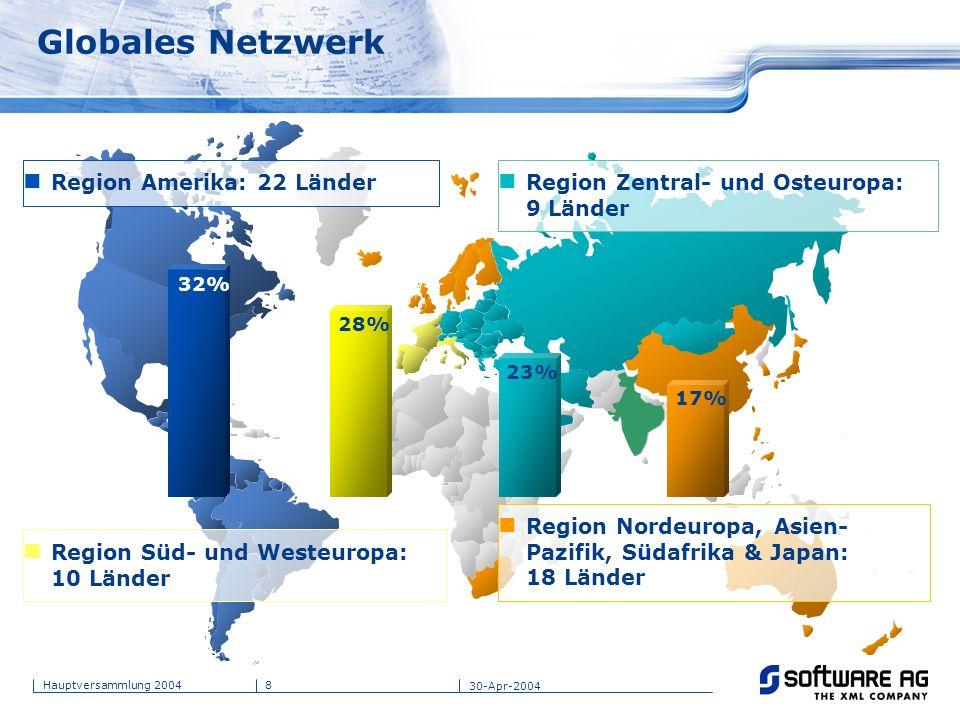 Globales Netzwerk Region Amerika: 22 Länder
